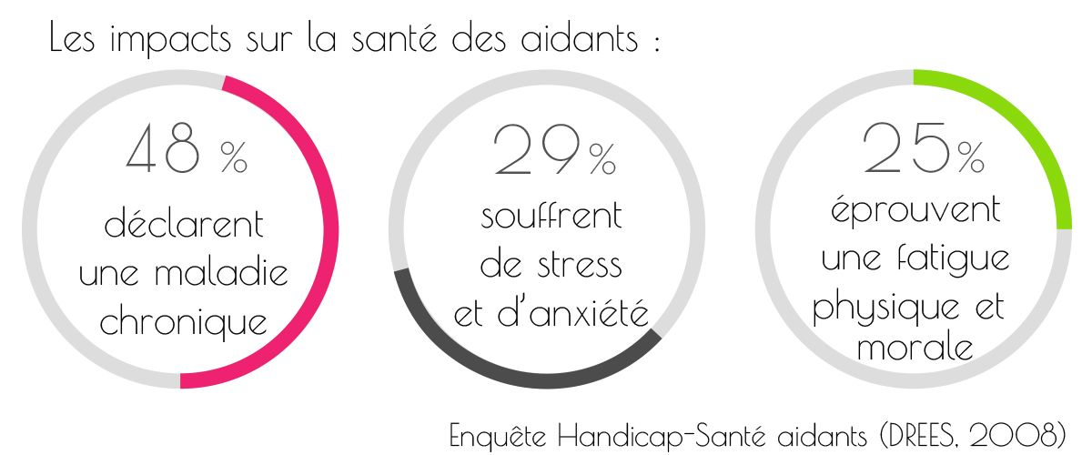 infographie-aide-aidants