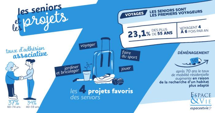 Infographie sur les projets des seniors